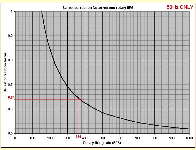 tesla coil res charge graph 2